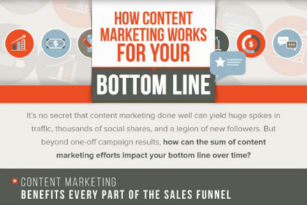 How Content Marketing Impacts Your Bottom Line