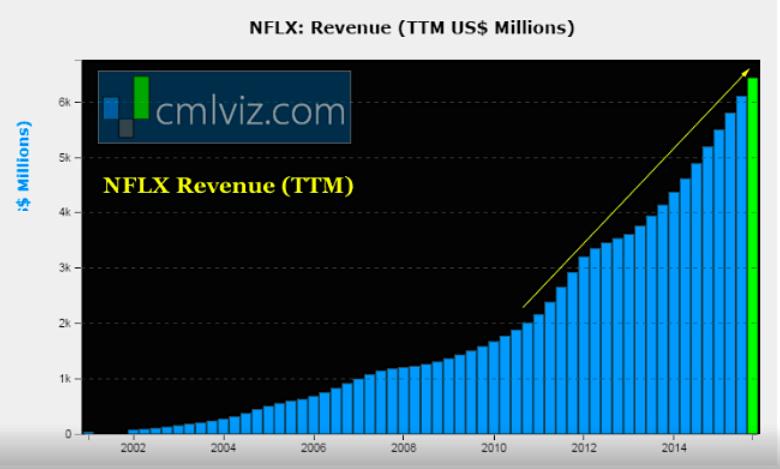 Netflix Revenue_Driven By Content Marketing