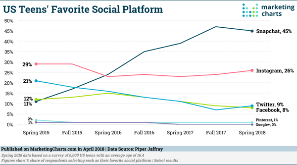 Digital Marketing News: Gen Z's Snapchat Love, LinkedIn's GIFs, & Google Gets More Time