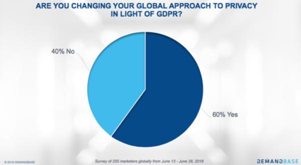Privacy Statistics in Light of GDPR