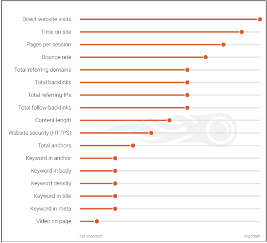 SEMRush Ranking Factors Breakdown