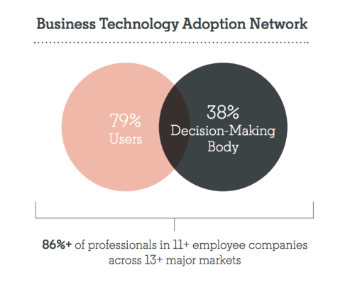 Tech Buying Decision-Making