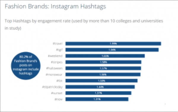 Top Hashtags for Fashion Brands