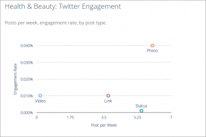 Twitter Engagement Rates for Health & Beauty