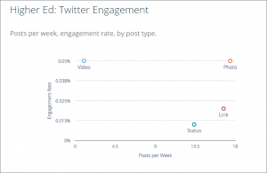 Higher Ed Twitter Engagement Rates