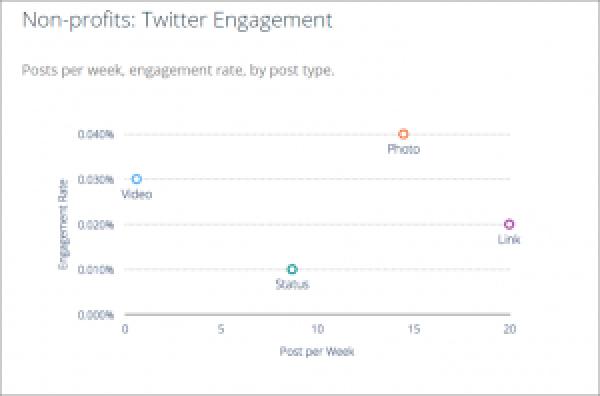 Twitter Engagement Metrics for Nonprofits