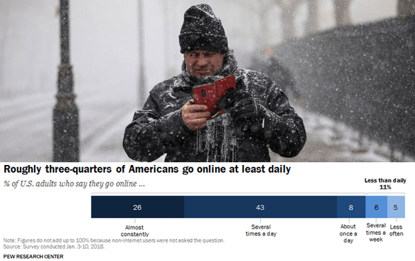 Roughly one in four Americans is online 'constantly' according to new Pew Research Center survey data.