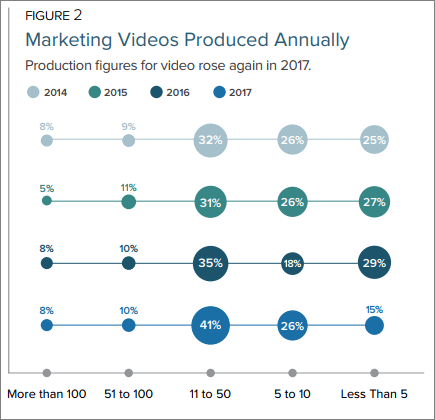 VioPro Marketing Vancouver Video-Marketing-Production Report: What Marketers Need to Know About the 'State of Video Marketing'