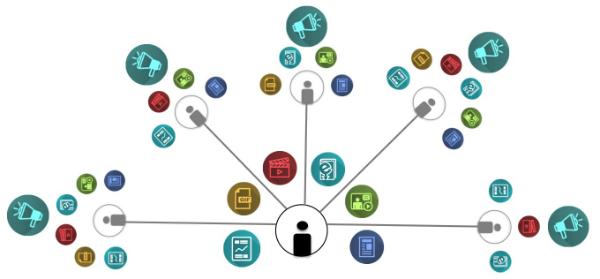 Content Collaboration Ecosystem