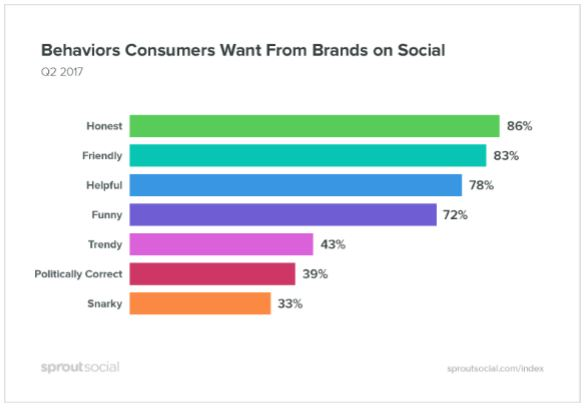 Social Media Marketing Consumer Preferences