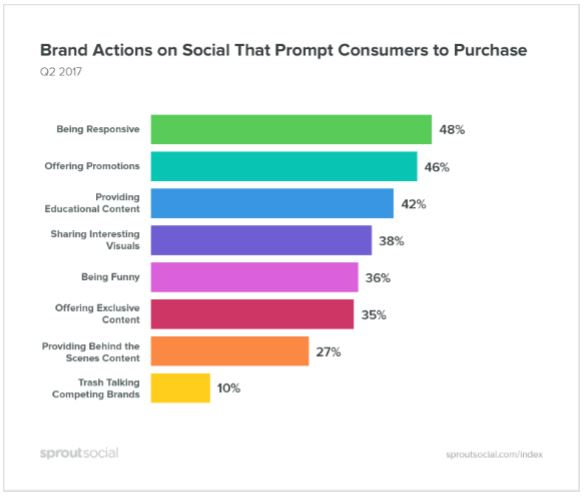 Brand Actions that Prompt Social Media Sales