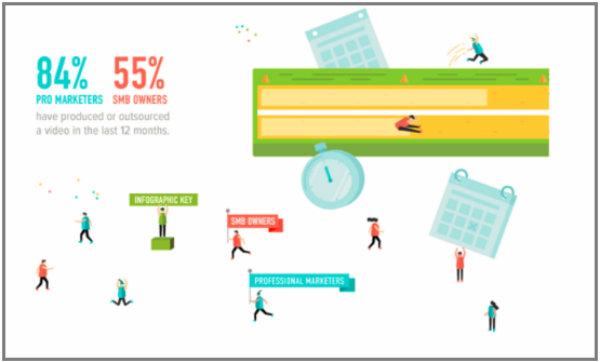 Marketing News Video Marketing Infographic