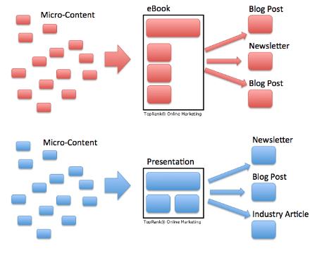 micro-content repurposing