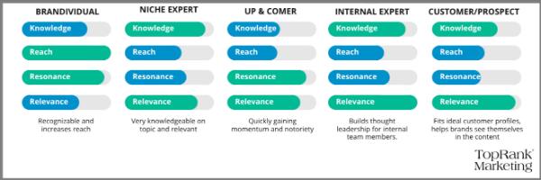 Top B2B Influencer Marketing Trends & Predictions 2