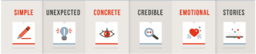 what makes content compelling