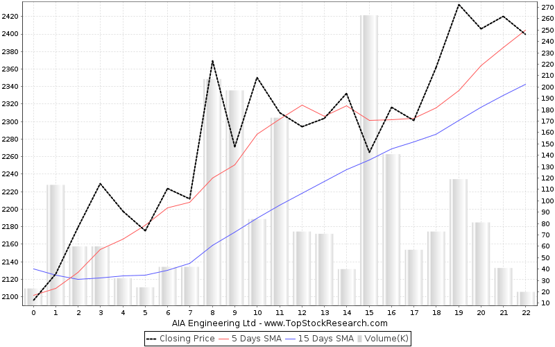 AIA Engineering Stock Analysis- Share price, Charts, high