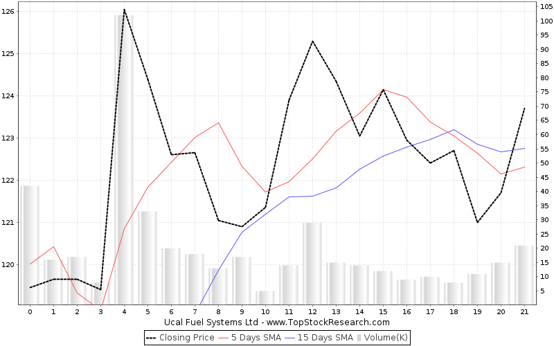 Ucal Fuel Systems Stock Analysis- Share price, Charts