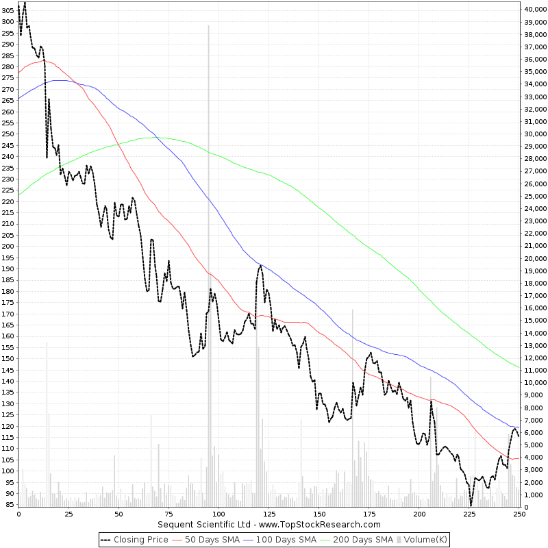 One Year Chart of Sequent Scientific Ltd (SEQUENT