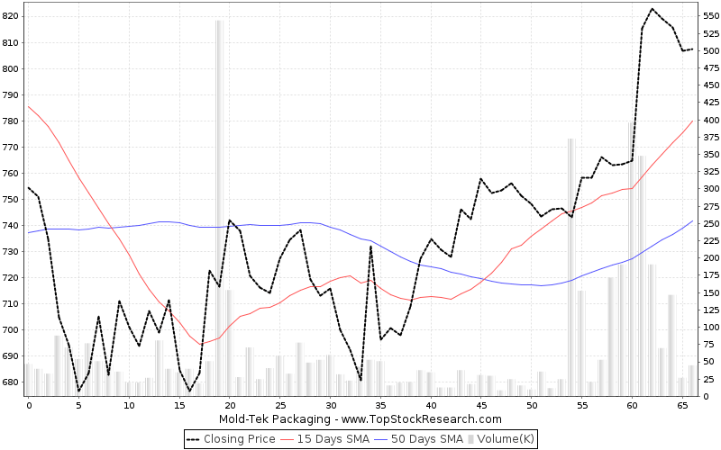 Mold-Tek Packaging Stock Analysis- Share price, Charts