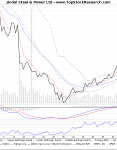 Threemonthstechnicalanalysis technical chart for jindal steel power ltd also analysis charts trend support rsi rh topstockresearch