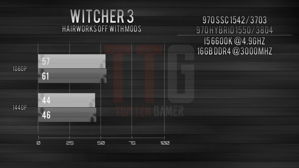 GTX 970 i5-6600k Benchmark Witcher 3
