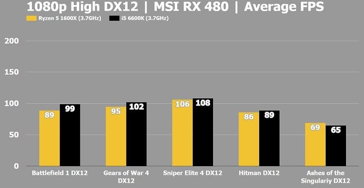 AMD Ryzen 5 1600X Vs Intel I5 CPU Gaming And Streaming