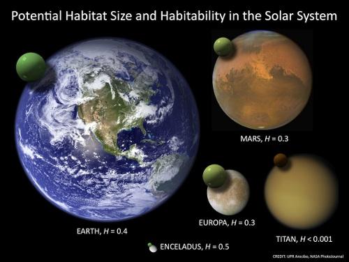 Habitability-moon