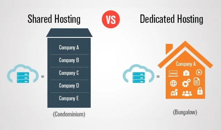 What To Consider When Picking A Paid Hosting Service? - Hosting