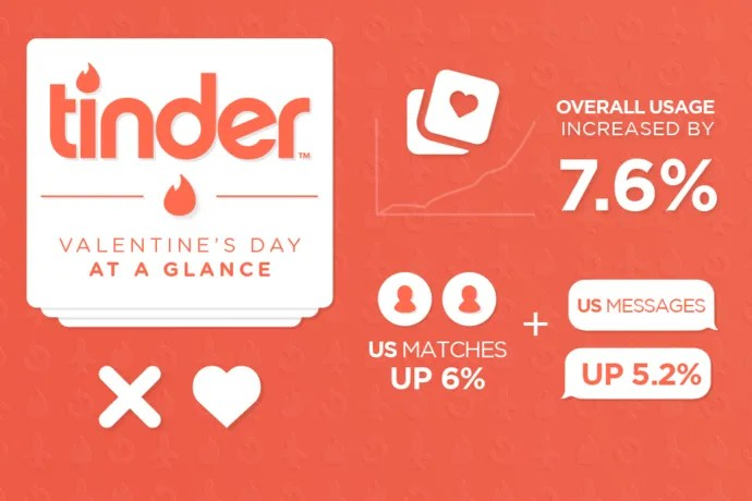 tinder how to increase elo
