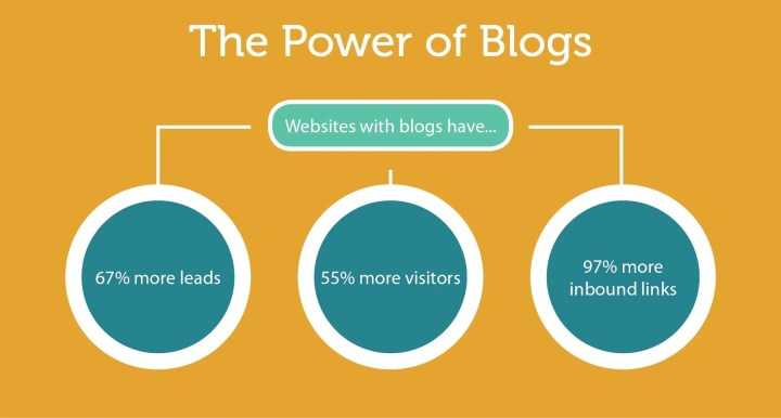 Why You Need To Have A Blog in 2018, If You Haven't Already? - Blogging