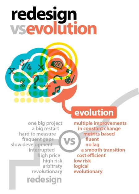 Your Website's Never Finished: How to Implement Evolutionary Site Redesign? - Organization