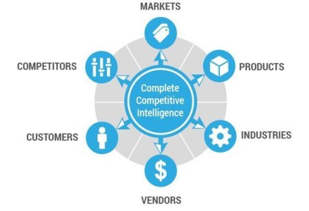 Why Competitive Intelligence Is A Must For Your Online Marketing Strategy - Competitive intelligence