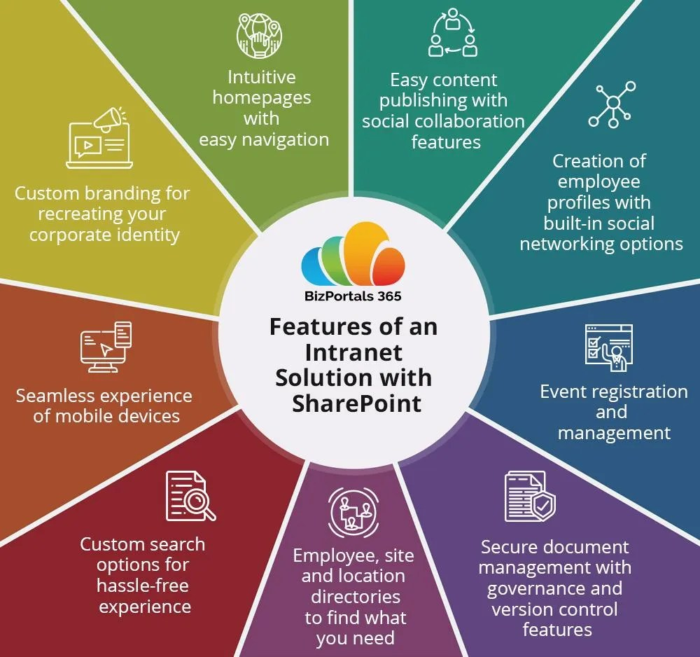 5 Reasons to Use SharePoint-based Intranet Solution - Frames Of Mind