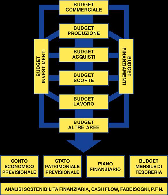AWS for Retail