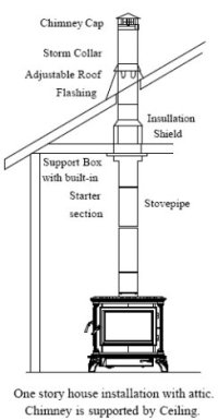 Top Wood Burning Stoves Can You Install A Wood Burning