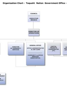Latest blog post also organizational chart toquaht nation rh