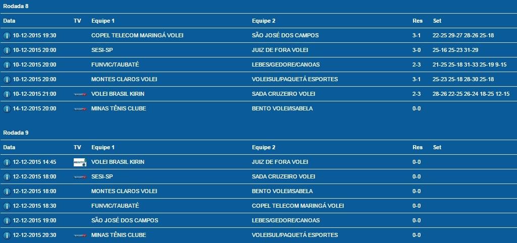 resultados rodada 8 e jogos rodada 9