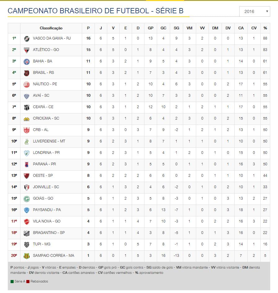 PRINT TABELA CAMPEONATO BRASILEIRO SÉRIE B