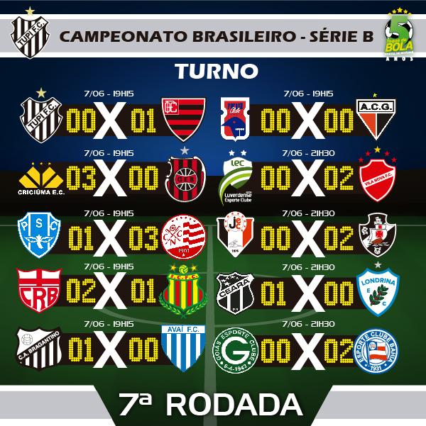 RESULTADOS 7A RODADA_TUPI CAMPEONATO BRASILEIRO SERIE B INSTAGRAM