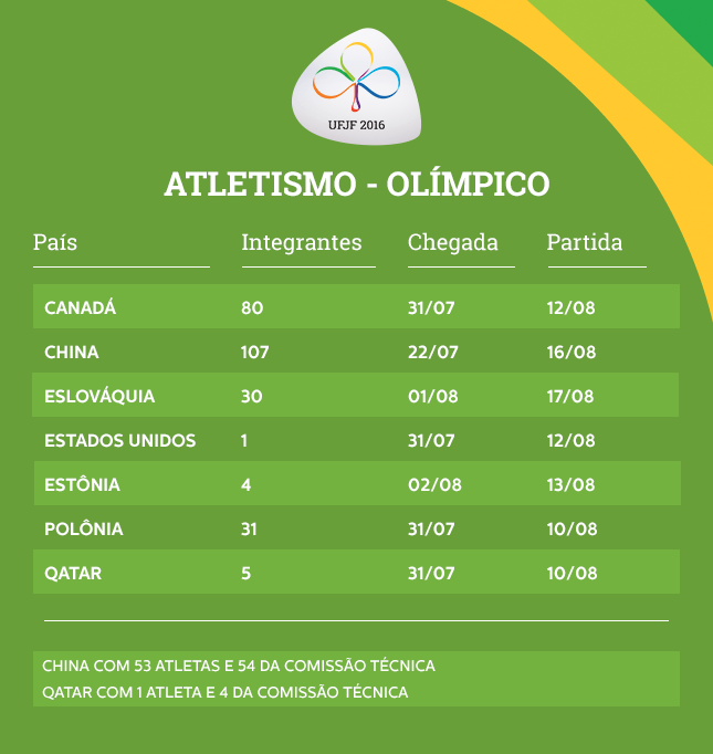 UFJF recebe mais de 150 atletas olímpicos a partir de domingo