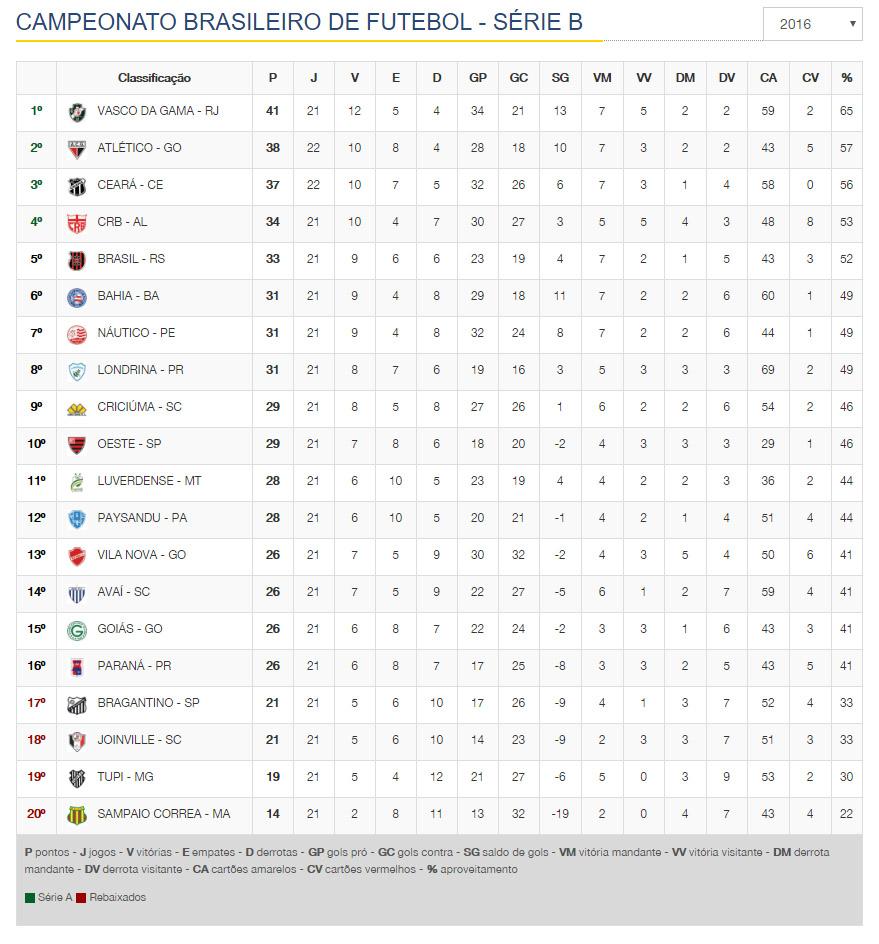 Veja Como Foi A 21ª Rodada Da Serie B Resultados Classificacao Proximos Jogos E Fotos Portal Toque De Bola