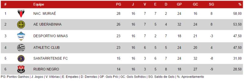 Classificação que determina as equipes que irão disputar a Primeira Divisão em 2017 é conjunta. São somadas as pontuações de Sub-15 e Sub-17