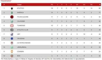 A bola parada foi o grande destaque da sétima rodada do Campeonato Mineiro