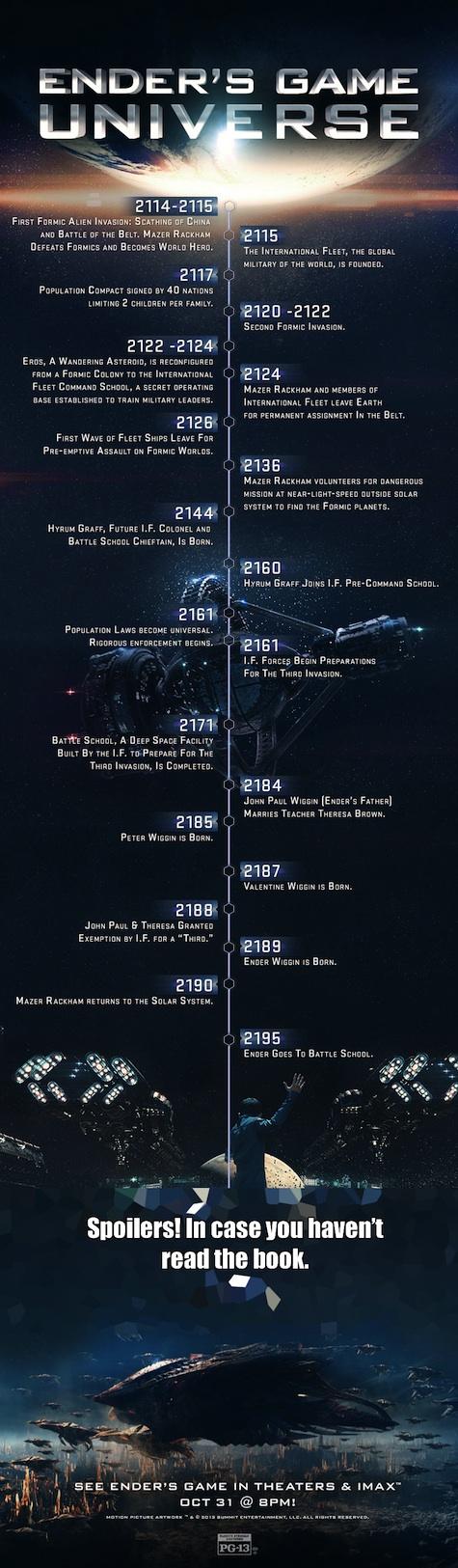 Ender's Game Universe Timeline
