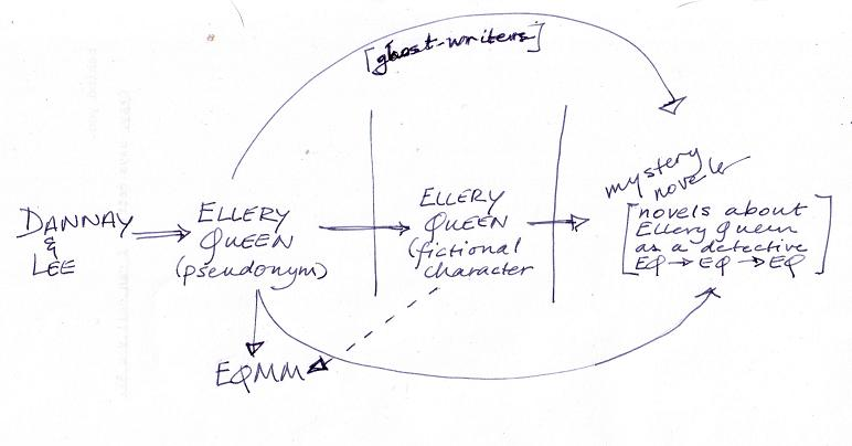 Ellery Queen diagram