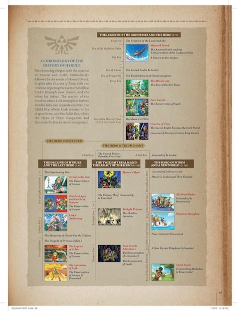 Hyrule Historia Zelda timeline