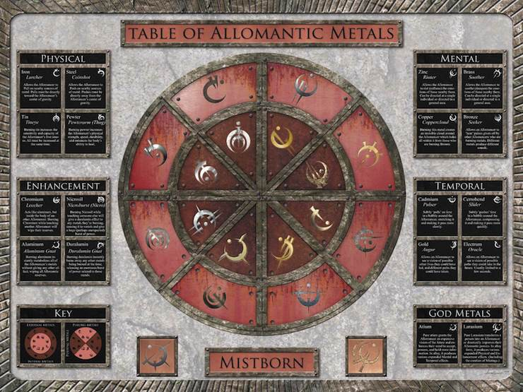 allomancy chart