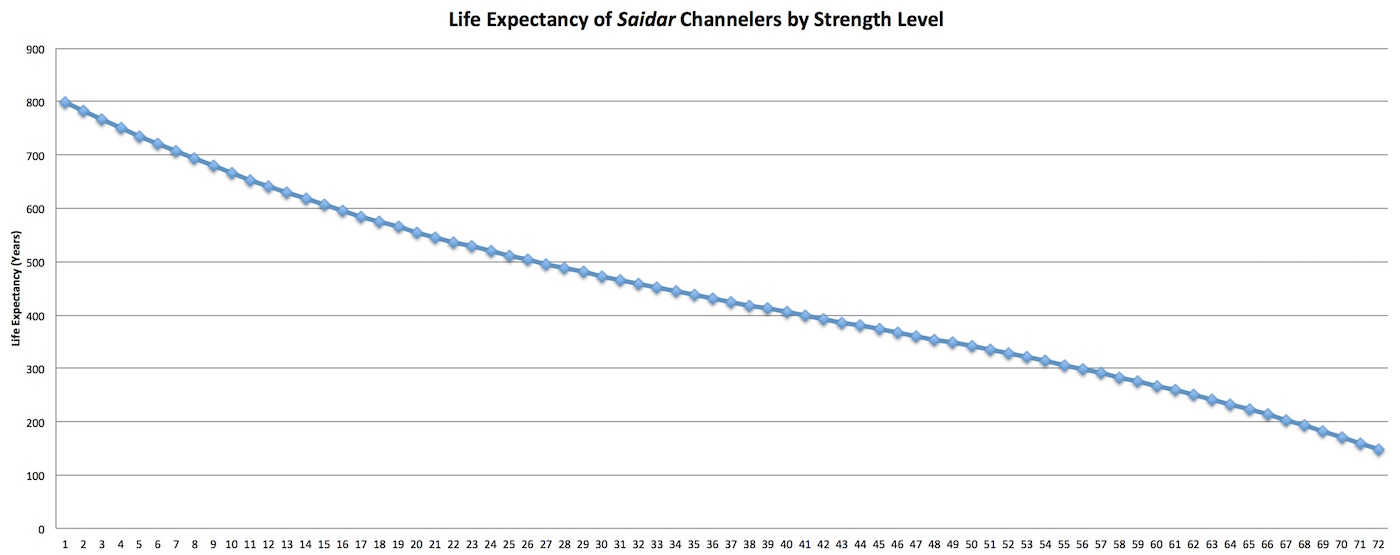 Off Charts Thousands Of Us Locales >> The Wheel Of Time Companion Strength Chart Of Major Channelers