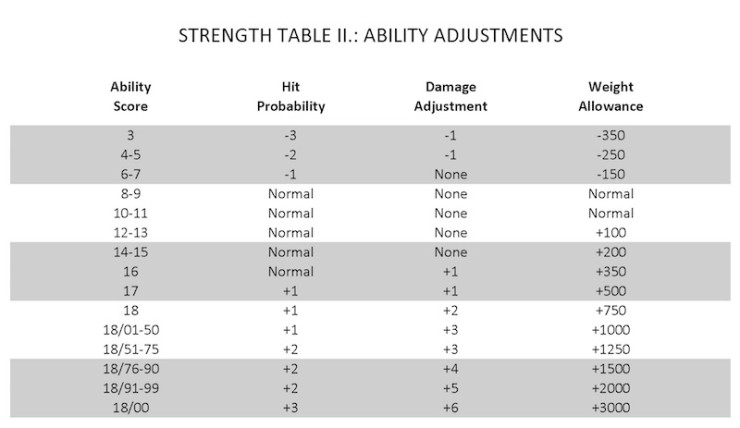 Find Out What Your Strength Rating Is In Dungeons Dragons Tor