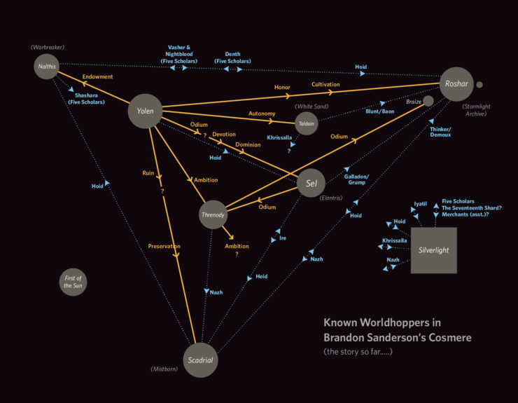 Cosmere relationship map
